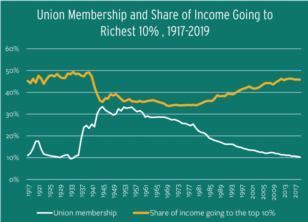 Figure 1.1: Union Membership and Share of Income Going to Richest 10%, 1917-2019