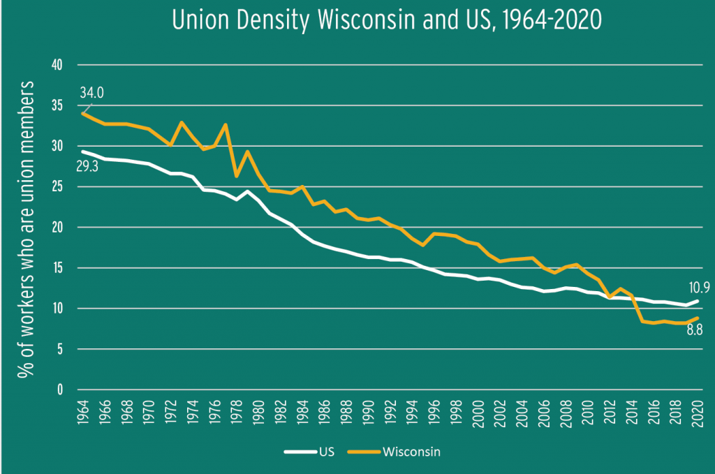Figure 1.2: Union Density Wisconsin and US, 1964-2020