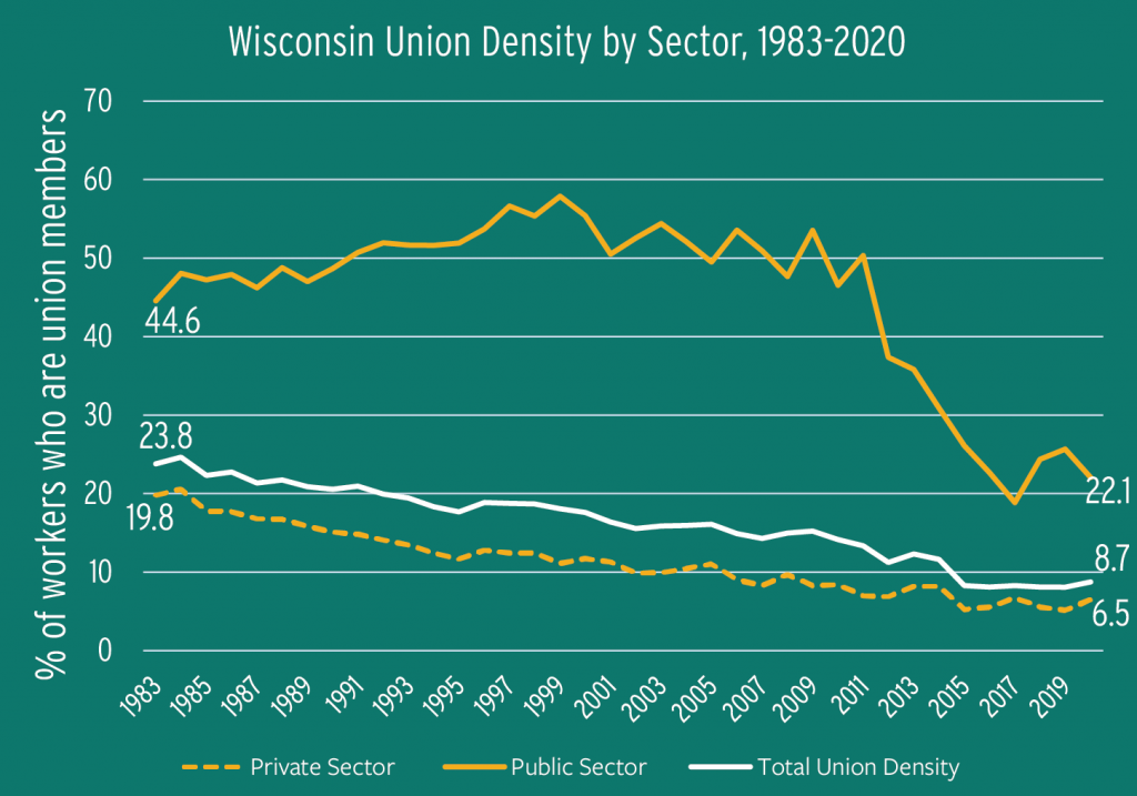 Figure 1.3: Wisconsin Union Density by Sector, 1983-2020
