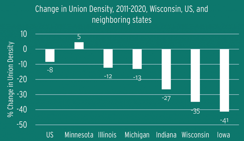 Figure 1.4: Change in Union Density, 2011-2020, Wisconsin, US, and neighboring states